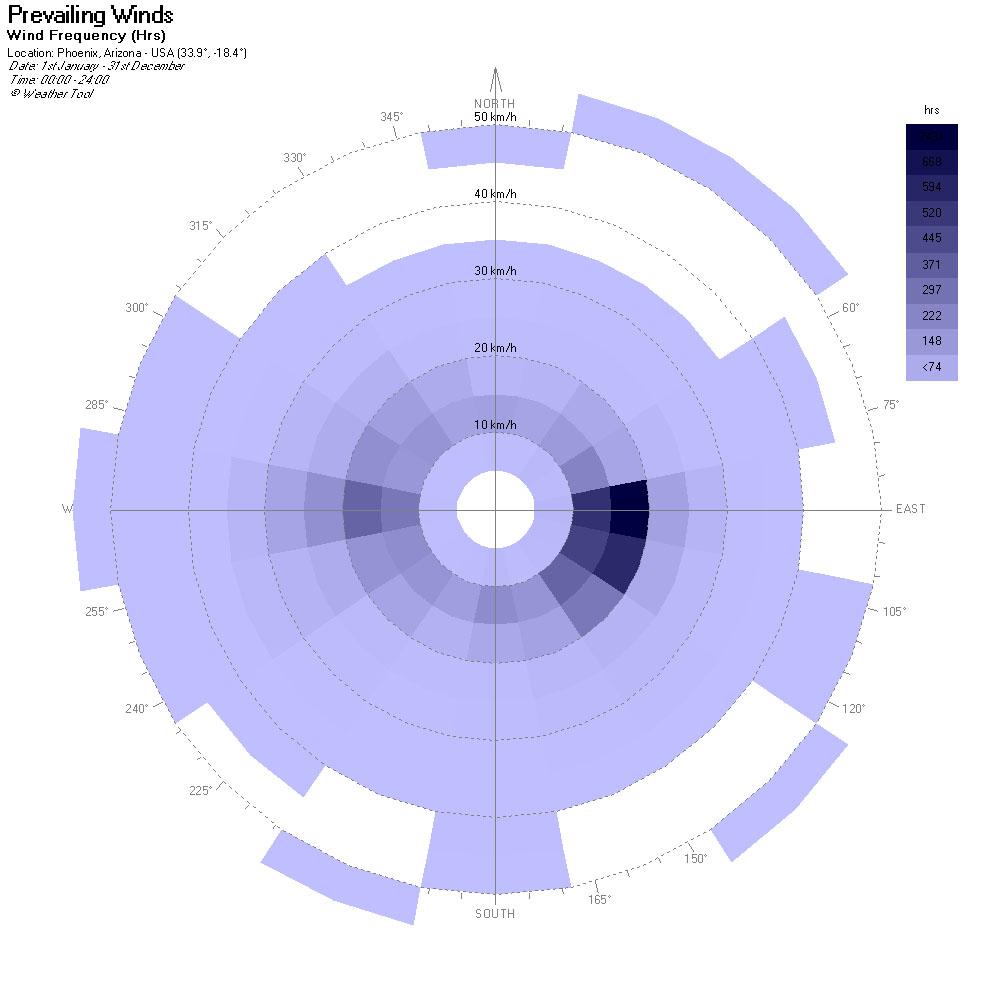 site analysis ecotect weather tool v2 michael lu 39 s blog : wind diagram ecotect - findchart.co
