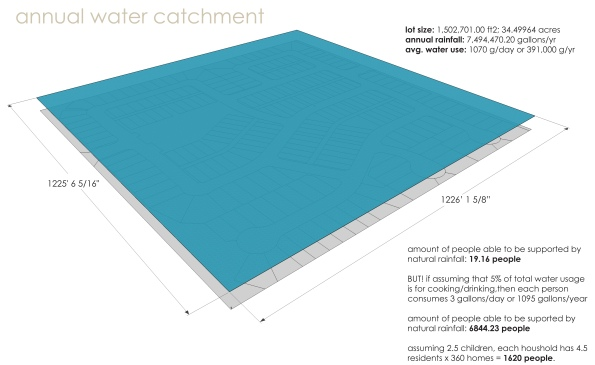 rain water catchment diagram